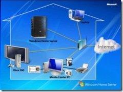 Vernetzungsgrafik für Heimnetzwerk