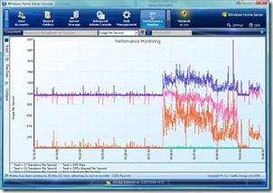 Performance Monitor 2