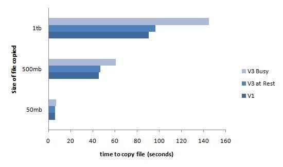 HP V1/V3 comparison