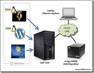 WHS under VMware ESXi