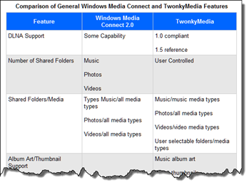 Comparison of WMC and TwonkyMedia