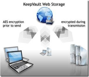 KeepVault Encryption