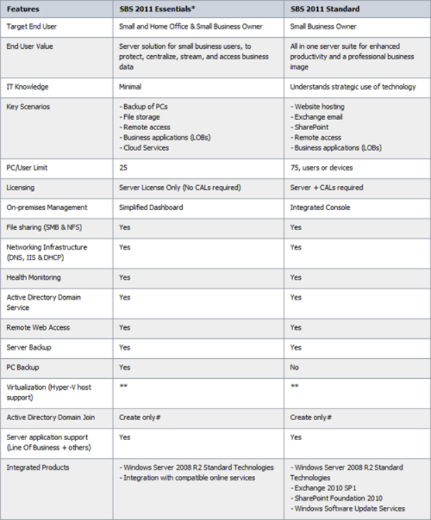 Differences Between SBS 2011 Essentials and Standard Edition