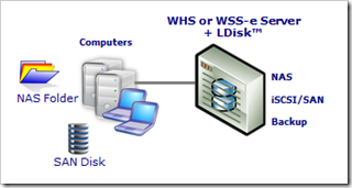 WHS and LDisk