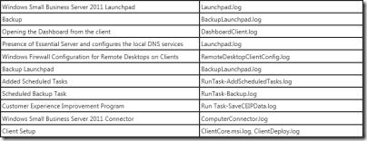 WHS 2011 Log Files