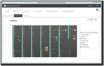 Lights-Out for WS2012e v1.5.2.1755 Beta - Uptime chart