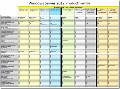 WS2012 Product Family Chart