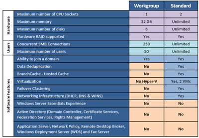 Windows Storage Server 2012 R2 Standard and Workgroup Differences
