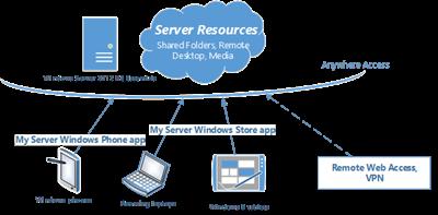 My Server 2012 R2 Apps Diagram