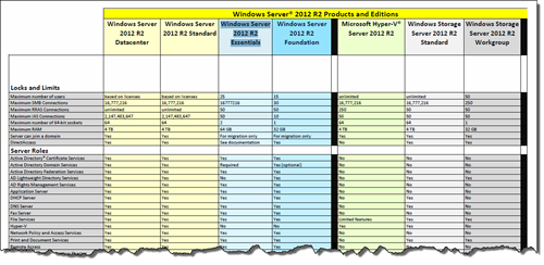 Windows Server 2012 R2 Products and Editions Comparison